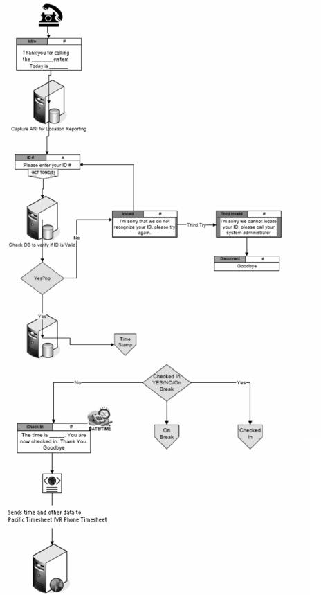 sample-call-flow